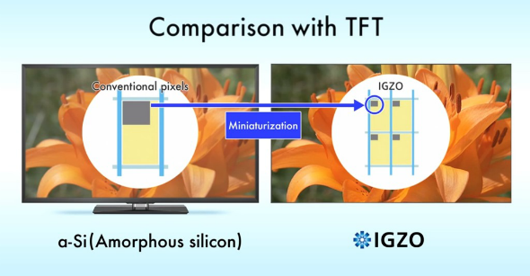 IGZO_vs_TFT_Pixeles